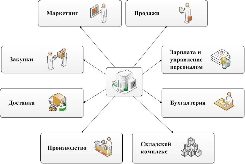 erp-системы пользователи компании: